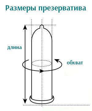 Размеры презерватива