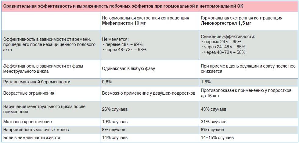 Сравнение эффективности и частоты побочек ЭК
