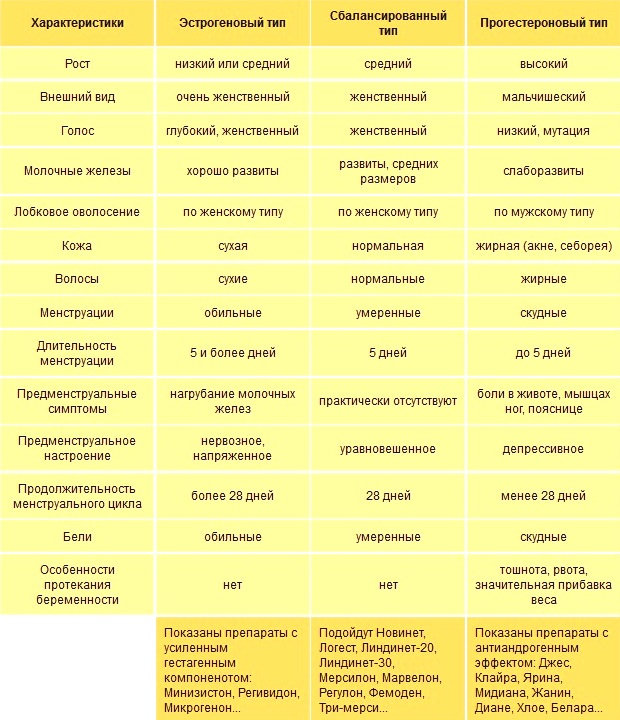 Критерии для подбора противозачаточных