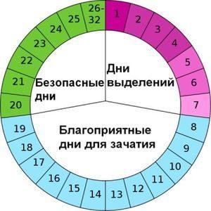 Календарный метод предохранения от беременности ( калькулятор)